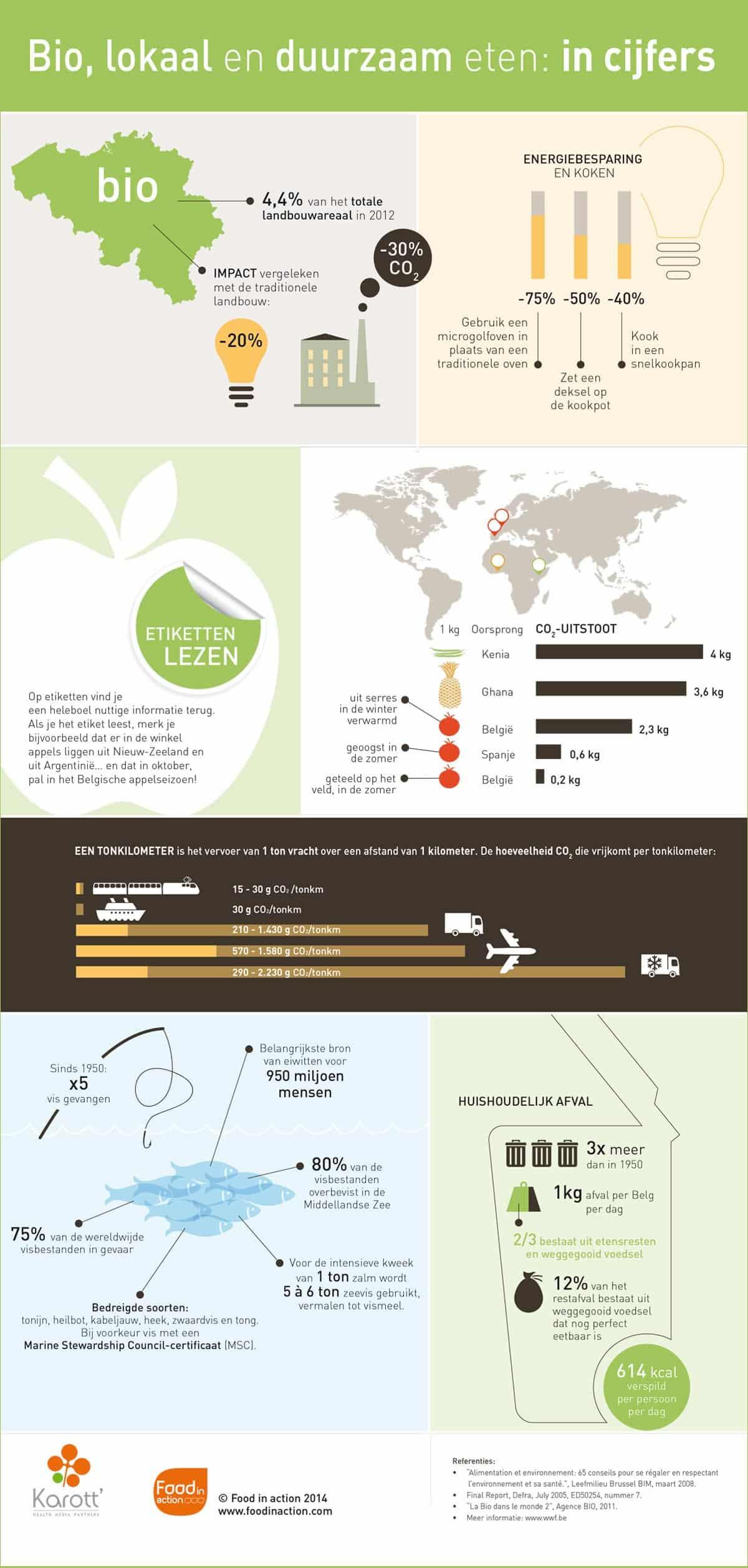 nutrigraphics-bio-lokaal-duurzaam-cijfers