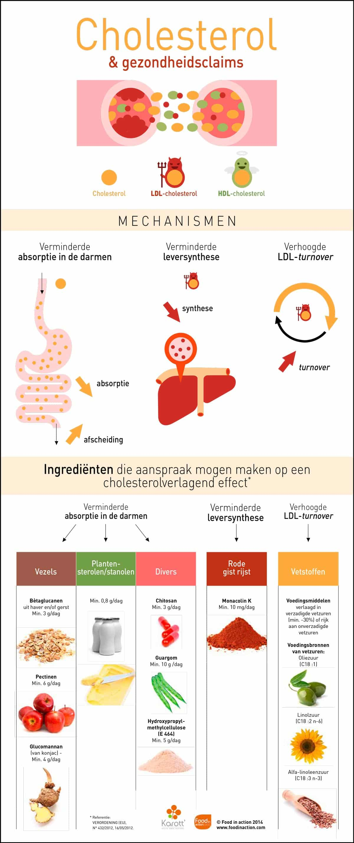 nutrigraphics-cholesterol-gezondheidsclaims