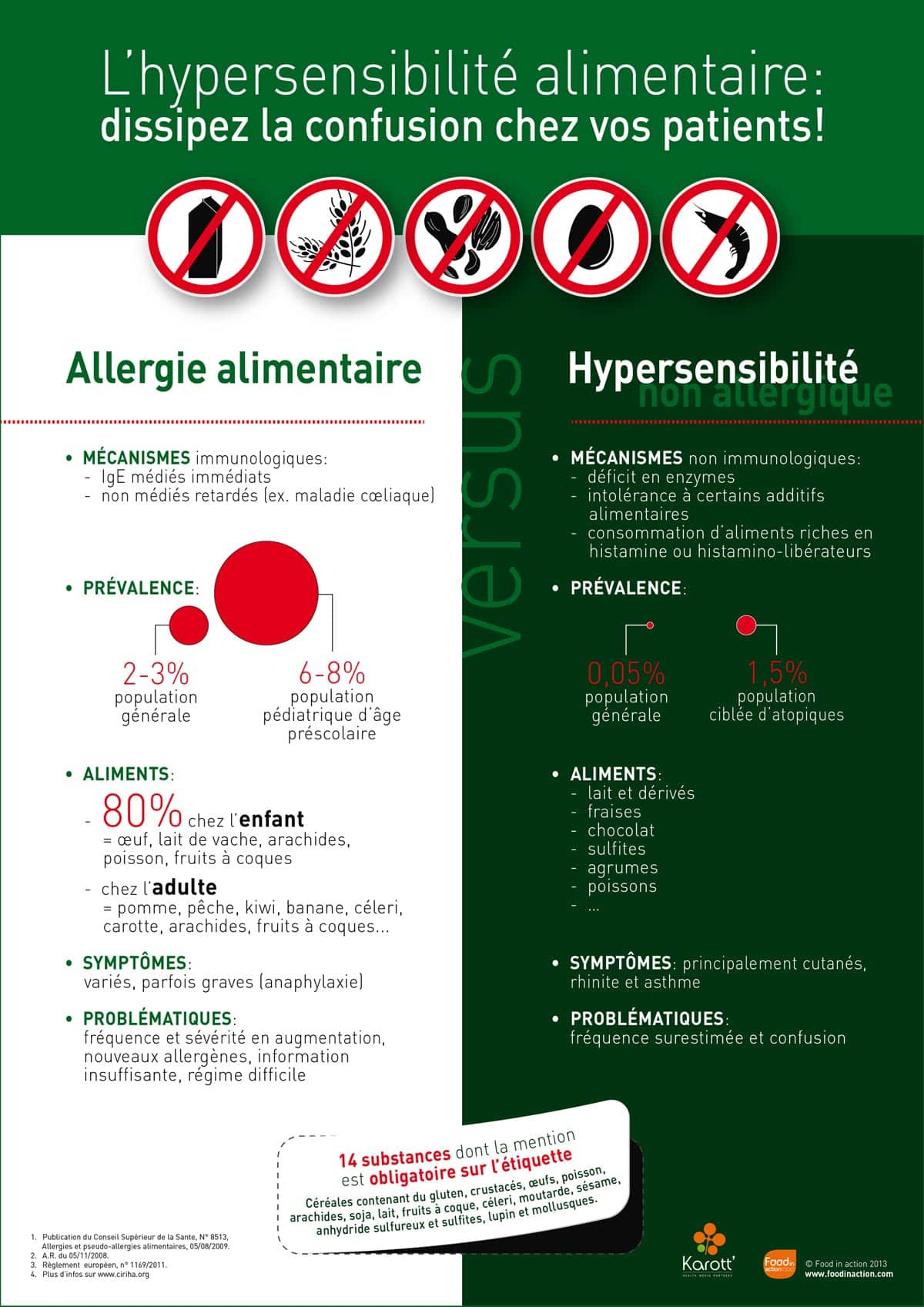 nutrigraphics-hypersensibilite-alimentaire
